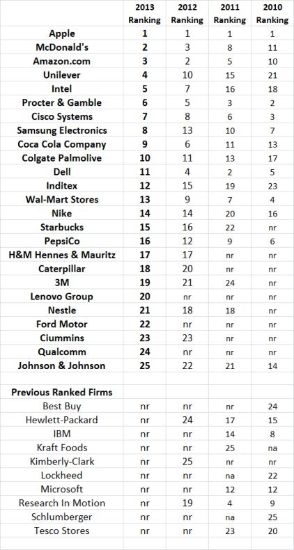 Gartner Top 25 Supply Chain Rankings History