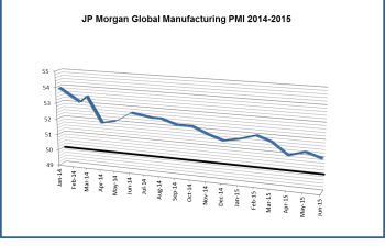 Two Year Global PMI Trending