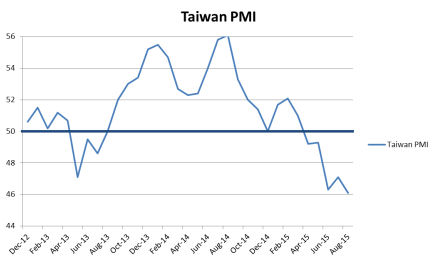 Taiwan Multi-year Manufacturing PMI