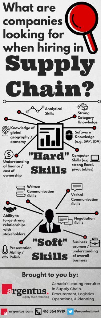 Infographic_Argentus_SCM_Skills