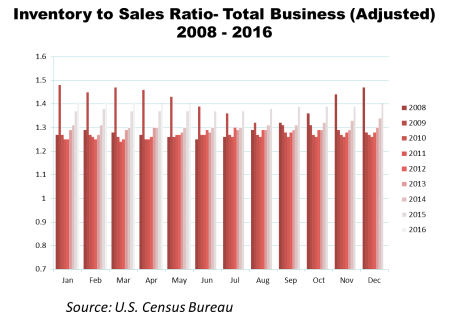 Inv_Sales_Tot_Bus_2008_2016_Sized