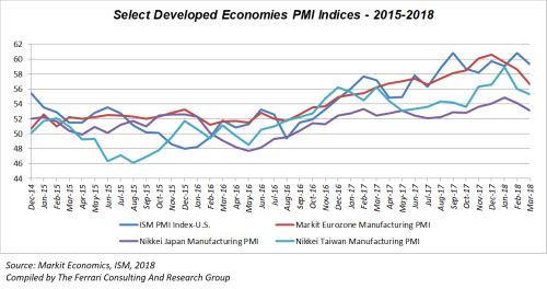 Developed Economies PM!