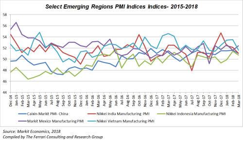 Emerging Regions PMI
